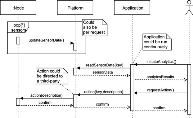 Architecting an IoT-enabled platform for precision