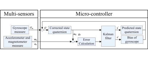 Attitude measure system based on extended Kalman filter for