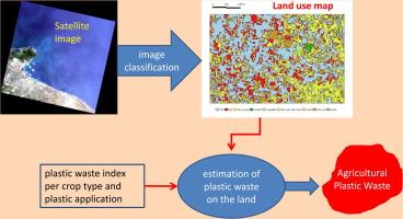 Agricultural plastic waste spatial estimation by Landsat 8