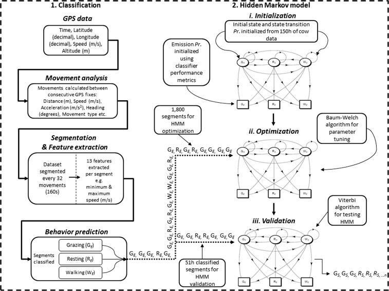 Fixed-time data segmentation and behavior classification of
