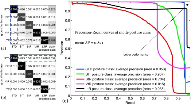 Automatic recognition of lactating sow postures from depth images by