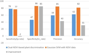 Plant discrimination by Support Vector Machine classifier based on