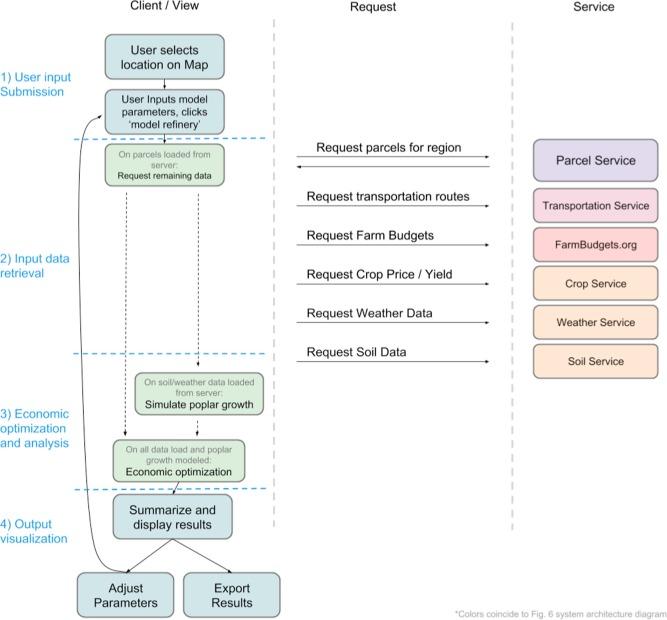 Hybrid Poplar based Biorefinery Siting Web Application (HP