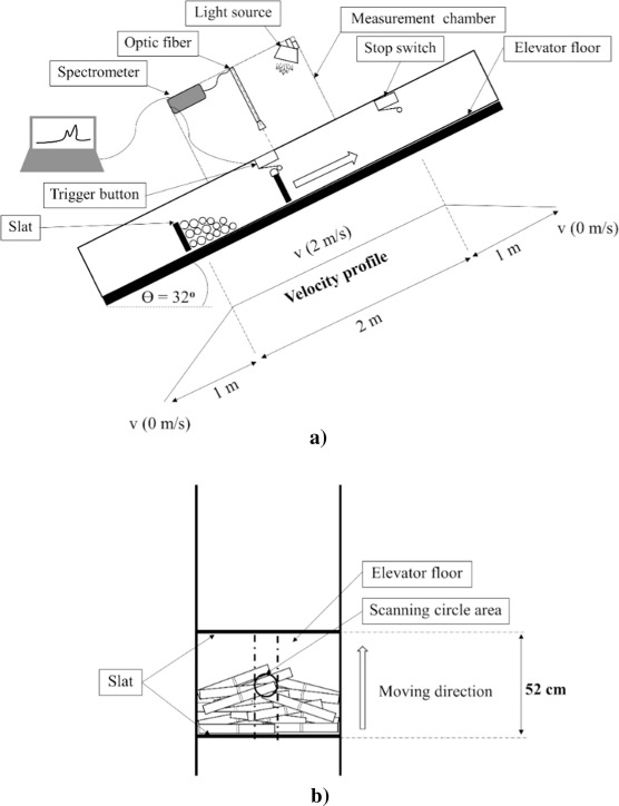 An Online Visible And Near Infrared Spectroscopic Technique For The