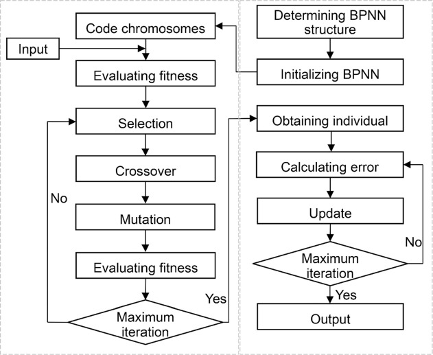 Evaluation of artificial intelligence models for actual crop