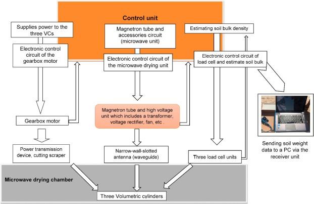 A new digital electromechanical system for measurement of ... Han Sin Volt Motor Wiring Diagram on