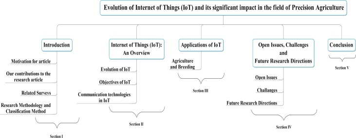 Evolution of Internet of Things (IoT) and its significant impact in