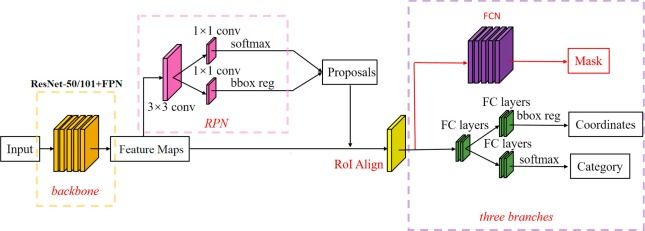 Fruit detection for strawberry harvesting robot in non-structural