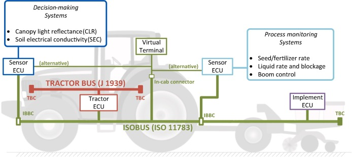 ISO 11783-compatible industrial sensor and control systems