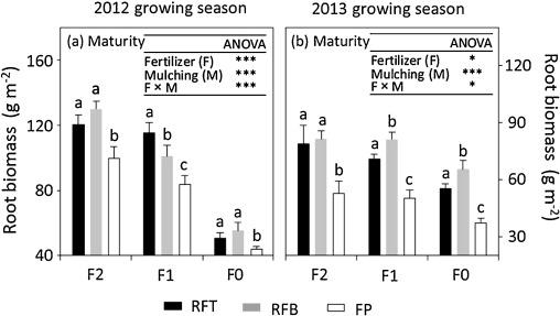 Cool Season Gr Fertilizing Schedule Mycoffeepot Org