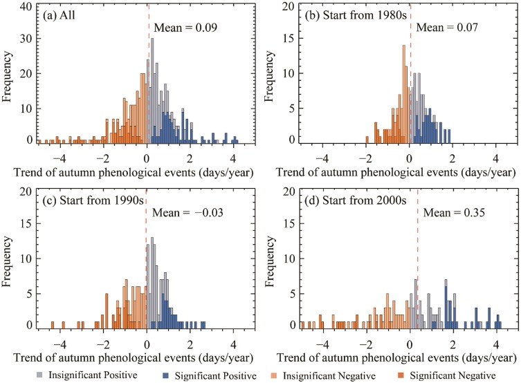 Divergent shifts and responses of plant autumn phenology to ...