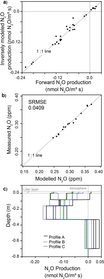 2d Profiles Of Co2 Ch4 N2o And Gas Diffusivity In A Well Aerated