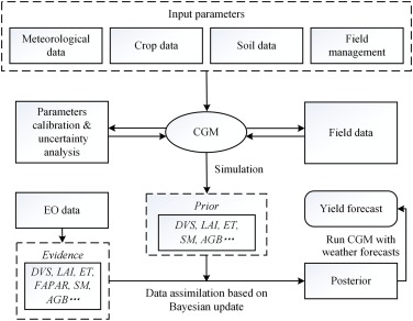 Assimilation of remote sensing into crop growth models: Current