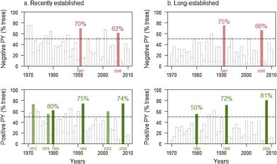 Land use legacies drive higher growth, lower wood density