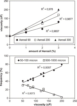 Effect of Aerosil® on the properties of lipid controlled