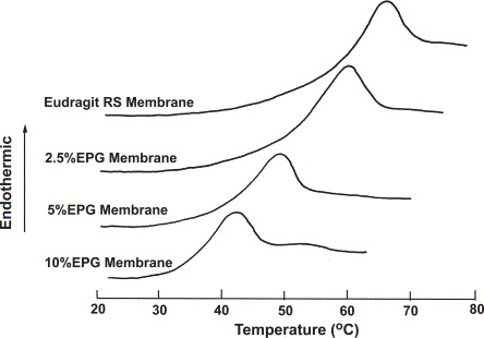 Application of Eudragit RS to thermo-sensitive drug delivery systems
