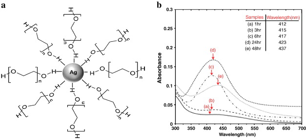 Cytotoxicity And Immunological Responses Following Oral Vaccination