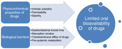 Oral delivery of anticancer drugs: Challenges and opportunities