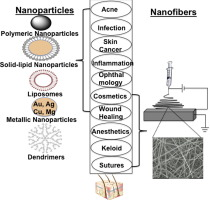 Nanoparticles and nanofibers for topical drug delivery