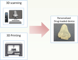 3D scanning and 3D printing as innovative technologies for