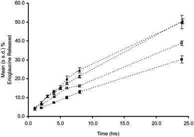 Polymeric gels for intravaginal drug delivery - ScienceDirect