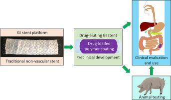 Drug-eluting non-vascular stents for localised drug