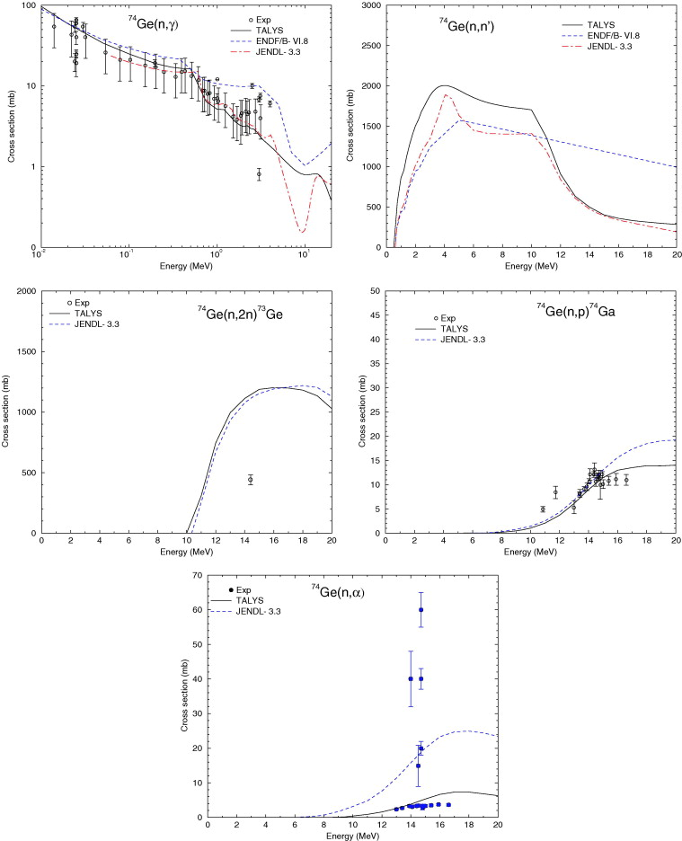 New nuclear data evaluations for Ge isotopes - ScienceDirect