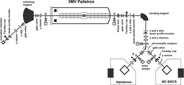 accelerator mass spectrometry procedure
