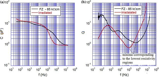 Electrical Properties Of As Grown And Proton Irradiated High Purity