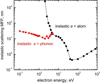Insight into the dynamics of electrons ejected by energetic