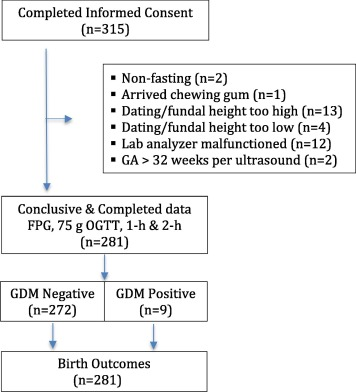 Prevalence of gestational diabetes mellitus among women