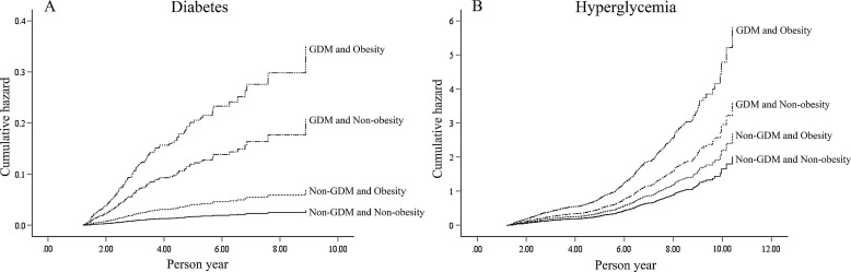 Effects of obesity and a history of gestational diabetes on