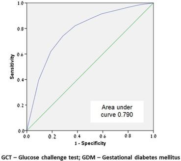 diabetes gdma 1