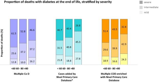 diabetes ketenzorg 2020 honda