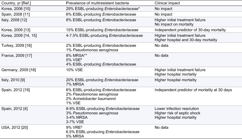 Bacterial infections in cirrhosis: A position statement