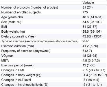 Aerobic vs  resistance exercise in non-alcoholic fatty liver