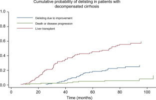 Clinical outcomes of patients undergoing antiviral therapy while