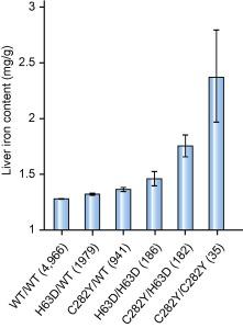 Genetic Studies Of Abdominal MRI Data Identify Genes