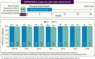 Glecaprevir Pibrentasvir For 8 Weeks In Treatment Naive Patients