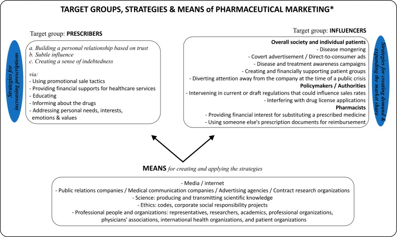 Sale strategies of pharmaceutical companies in a pharmerging 411 personal marketing fandeluxe Image collections