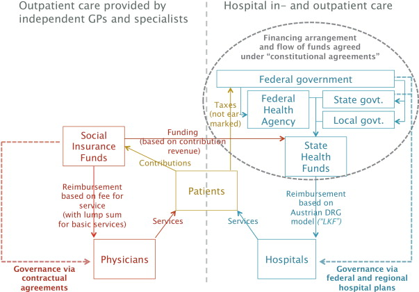 The Austrian Health Reform 2013 Is Promising But Requires Continuous
