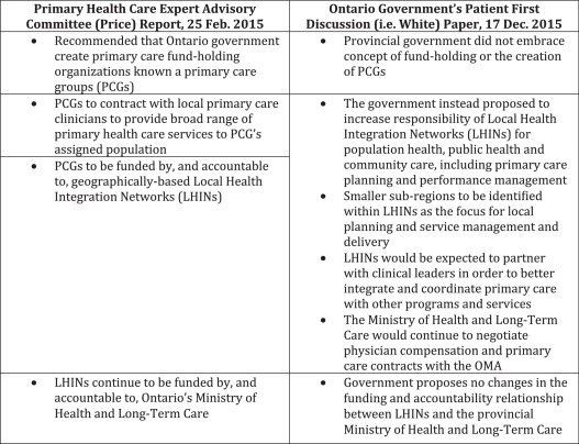Primary Care In Ontario Canada New Proposals After 15 Years Of