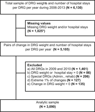 Did Hospitals Respond To Changes In Weights Of Diagnosis