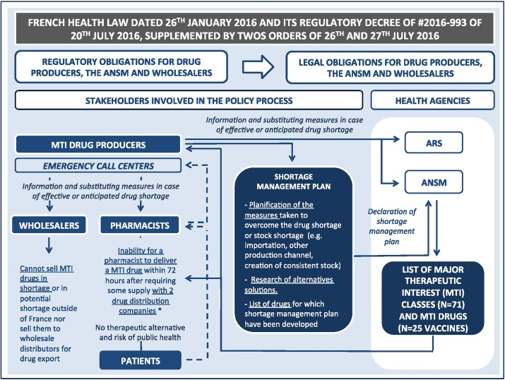 The new regulatory tools of the 2016 Health Law to fight