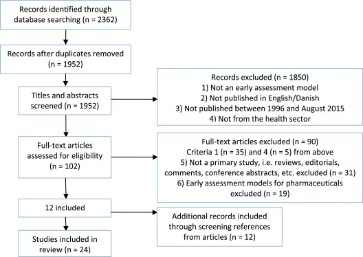 Review of early assessment models of innovative medical