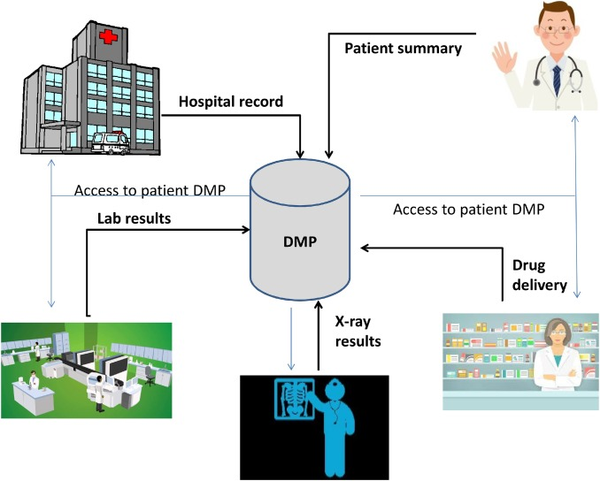 The introduction of electronic medical records in France