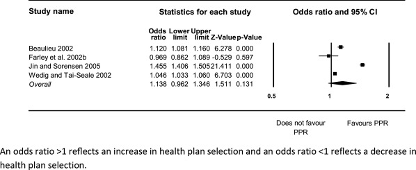 The impact of public performance reporting on health plan selection