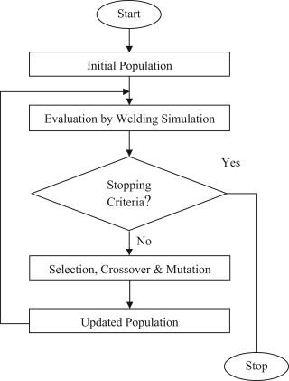 simulation based numerical optimization of arc welding process for Swim Lanes Process Flow Diagram