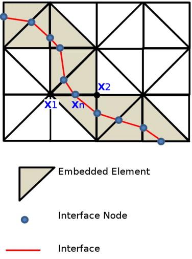 A meshfree interface-finite element method for modelling