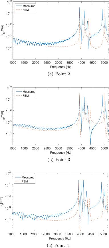 Finite element simulation of the dynamic behaviour of deep drawn